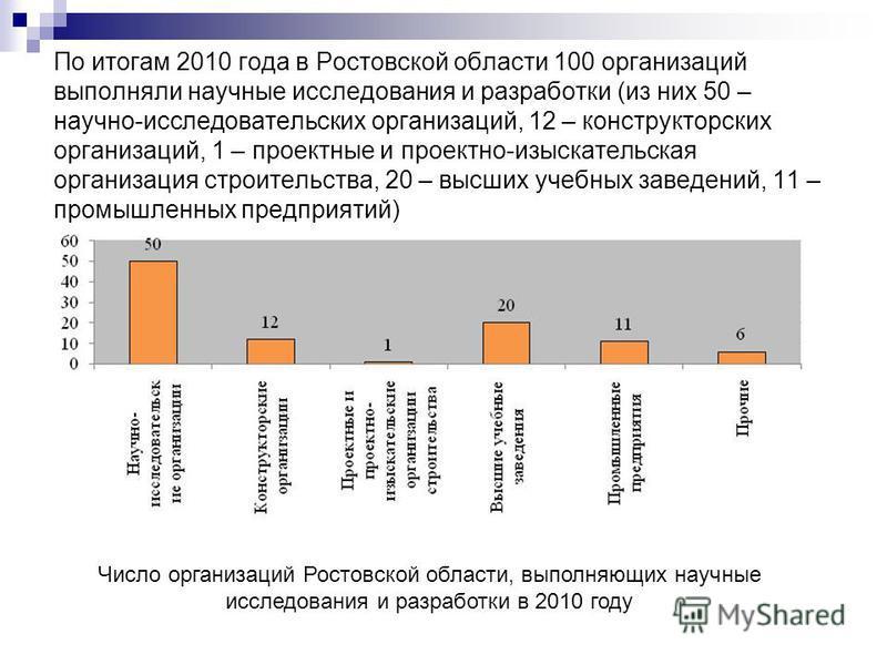По итогам 2010 года в Ростовской области 100 организаций выполняли научные исследования и разработки (из них 50 – научно-исследовательских организаций, 12 – конструкторских организаций, 1 – проектные и проектно-изыскательская организация строительств