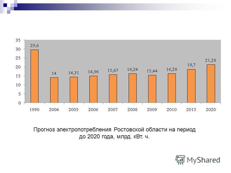Прогноз электропотребления Ростовской области на период до 2020 года, млрд. к Вт. ч.