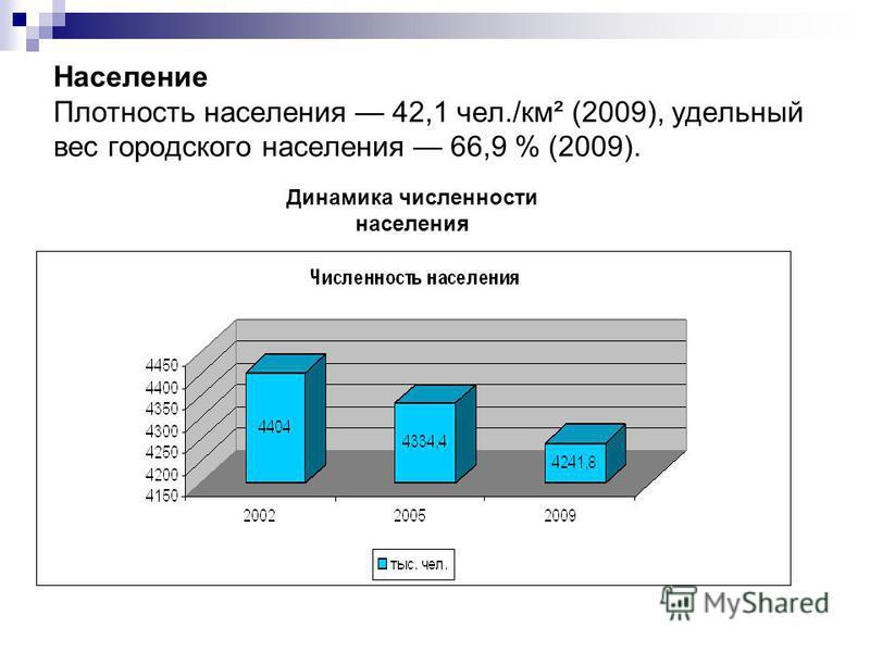 Население Плотность населения 42,1 чел./км² (2009), удельный вес городского населения 66,9 % (2009). Динамика численности населения