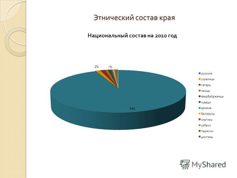 Этнический состав края