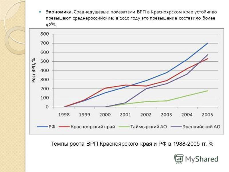 Экономика. Среднедушевые показатели ВРП в Красноярском крае устойчиво превышают среднероссийские : в 2010 году это превышение составило более 40%. Темпы роста ВРП Красноярского края и РФ в 1988-2005 гг. %