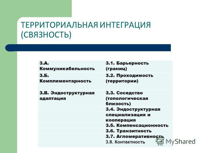 ТЕРРИТОРИАЛЬНАЯ ИНТЕГРАЦИЯ (СВЯЗНОСТЬ) 3.А. Коммуникабельность 3.1. Барьерность (границ) 3.Б. Комплементарность 3.2. Проходимость (территории) 3.В. Эндоструктурная адаптация 3.3. Соседство (топологическая близость) 3.4. Эндоструктурная специализация