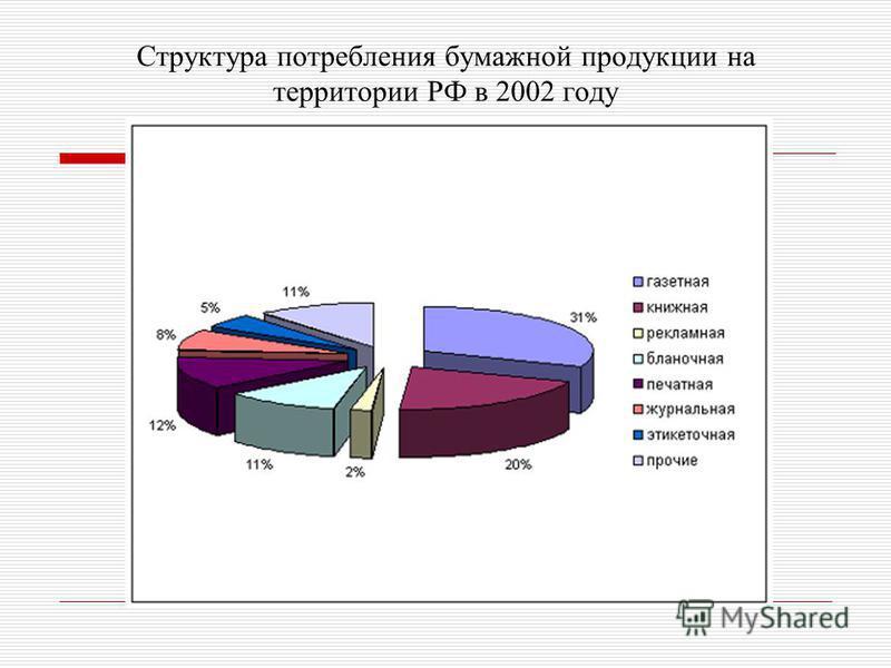 Структура потребления бумажной продукции на территории РФ в 2002 году