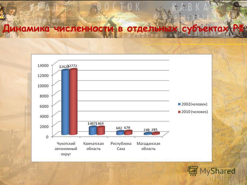 Динамика численности в отдельных субъектах РФ