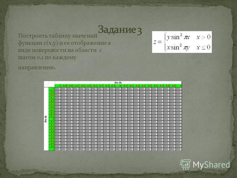Построить таблицу значений функции z(x,y) и ее отображение в виде поверхности на области с шагом 0,1 по каждому направлению.
