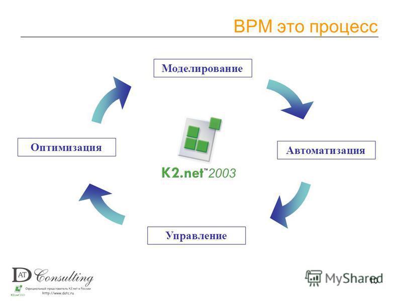 10 BPM это процесс Моделирование Автоматизация Управление Оптимизация
