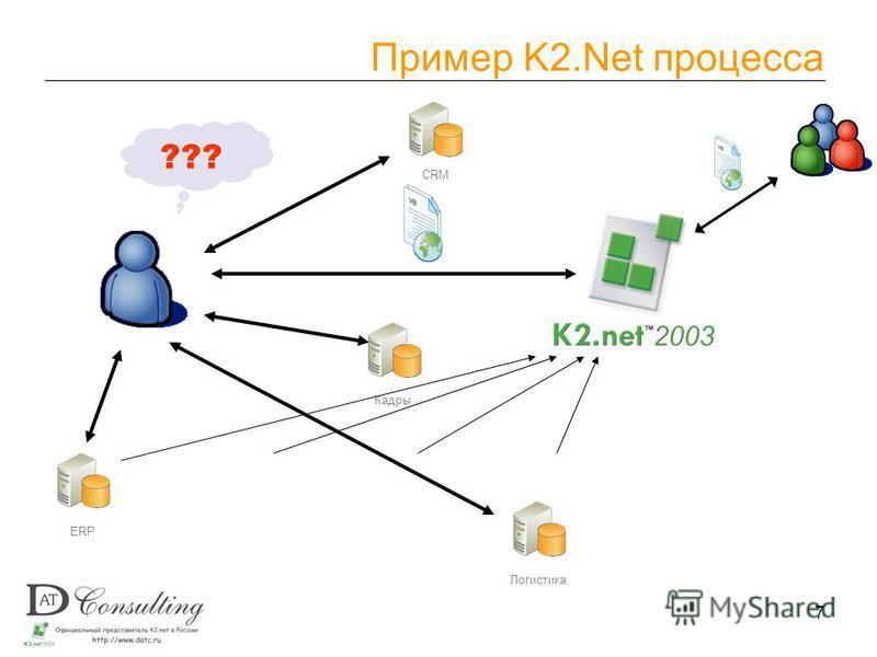 7 Пример K2. Net процесса ERPЛогистика CRM Кадры ???