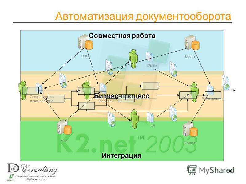 8 Совместная работа Интеграция Бизнес-процесс Автоматизация документооборота Специалист по планированию Специалист по продажам Руководитель Юрист СБ ERP CRM FinanceBudgets