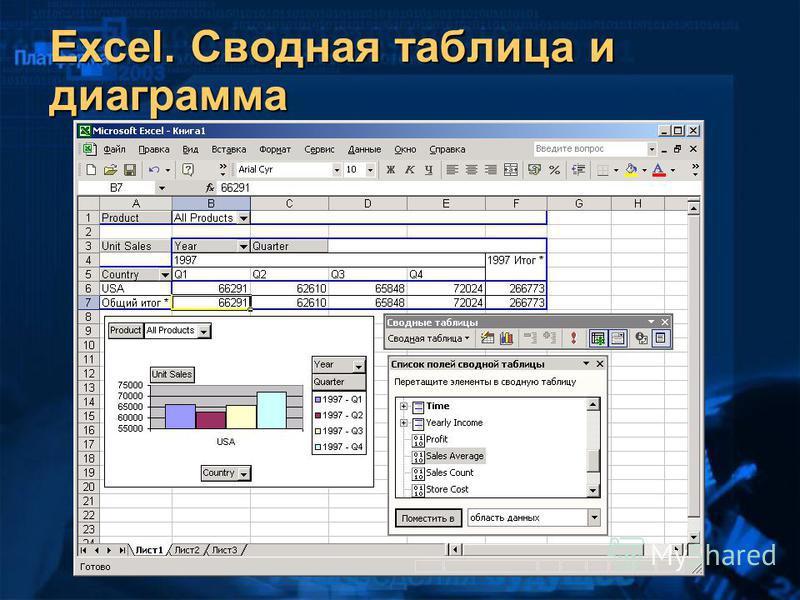 Excel. Сводная таблица и диаграмма