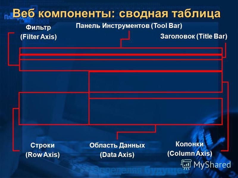 Веб компоненты: сводная таблица Панель Инструментов (Tool Bar) Заголовок (Title Bar) Фильтр (Filter Axis) Строки (Row Axis) Область Данных (Data Axis) Колонки (Column Axis)