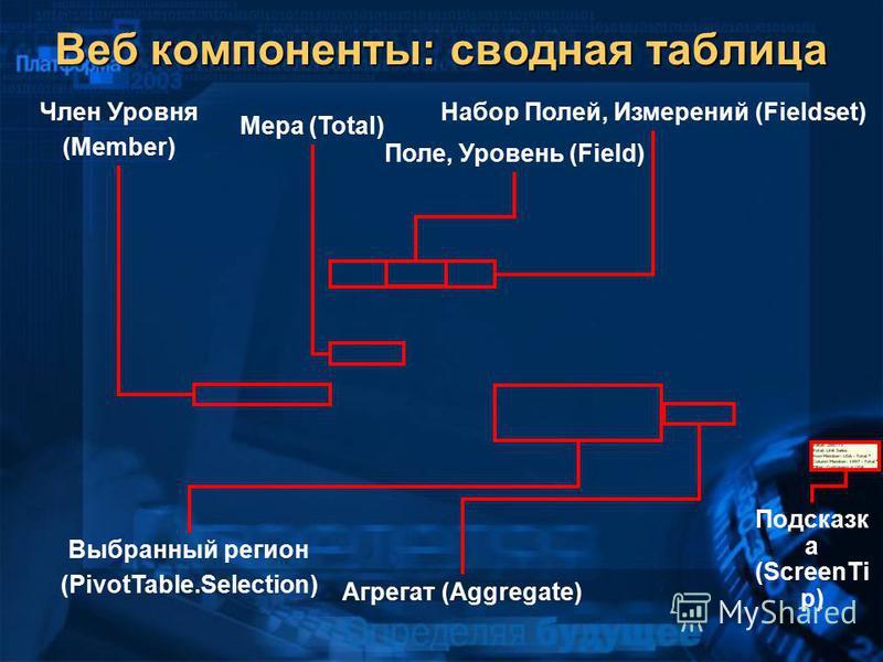 Выбранный регион (PivotTable.Selection) Агрегат (Aggregate) Веб компоненты: сводная таблица Набор Полей, Измерений (Fieldset)Член Уровня (Member) Поле, Уровень (Field) Мера (Total) Подсказк а (ScreenTi p)