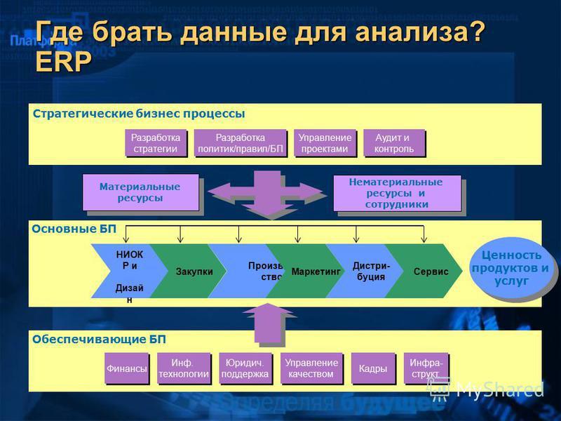Где брать данные для анализа? ERP Основные БП Стратегические бизнес процессы Разработка стратегии Управление проектами Аудит и контроль Разработка политик/правил/БП Обеспечивающие БП Кадры Инф. технологии Юридич. поддержка Управление качеством Финанс