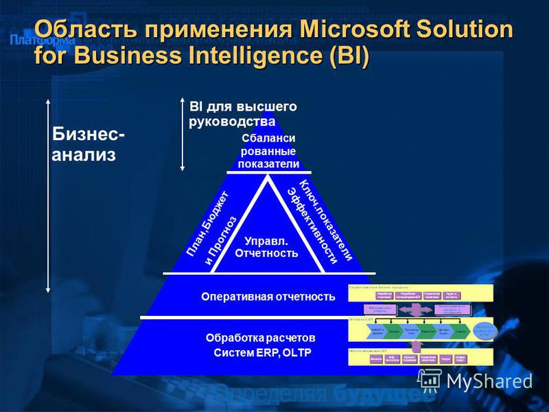 Область применения Microsoft Solution for Business Intelligence (BI) Обработка расчетов Систем ERP, OLTP Оперативная отчетность Управл. Отчетность План,Бюджет и Прогноз Ключ.показатели Эффективности Сбаланси рованные показатели BI для высшего руковод