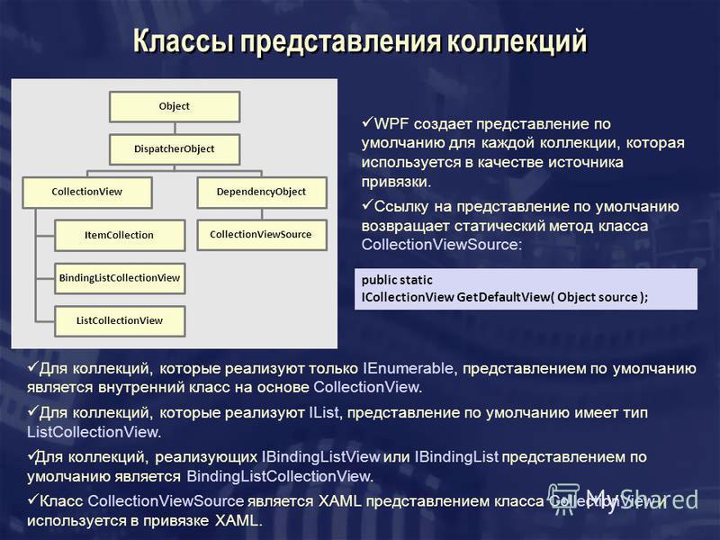 Классы представления коллекций Object DispatcherObject CollectionView ItemCollection BindingListCollectionView ListCollectionView DependencyObject CollectionViewSource WPF создает представление по умолчанию для каждой коллекции, которая используется