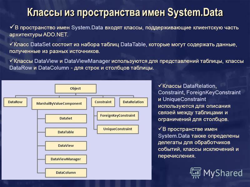 Классы из пространства имен System.Data Object DataRow MarshalByValueComponent DataSet DataTable DataView DataViewManager DataColumn Constraint ForeignKeyConstraint UniqueConstraint DataRelation В пространство имен System.Data входят классы, поддержи