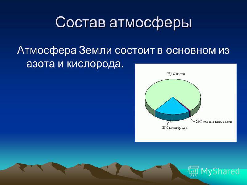 Состав атмосферы Атмосфера Земли состоит в основном из азота и кислорода.