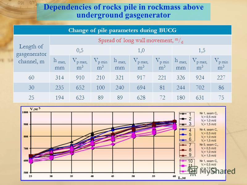 Dependencies of rocks pile in rockmass above underground gasgenerator Change of pile parameters during BUCG Length of gasgenerator channel, m Spread of long wall movement, m / d 0,51,01,5 h max, mm V p max, m 3 V p min m 3 h max, mm V p max, m 3 V p