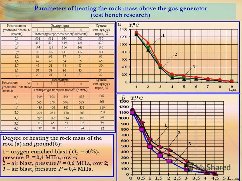 Parameters of heating the rock mass above the gas generator (test bench research) а б Degree of heating the rock mass of the roof (а) and ground(б): 1 – oxygen enriched blast (О 2 – 30%), pressure P = 0,4 МПа, row 4; 2 – air blast, pressureР = 0,6 МП