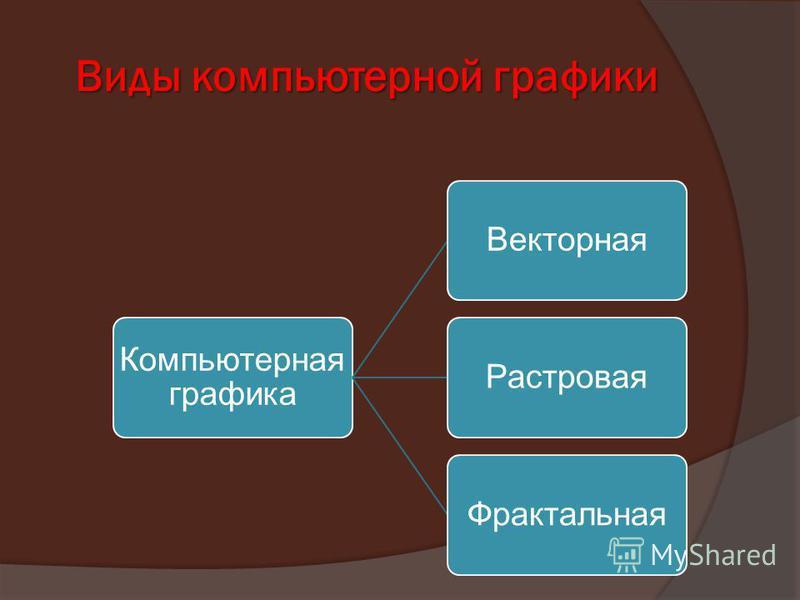 Виды компьютерной графики Компьютерная графика Векторная РастроваяФрактальная