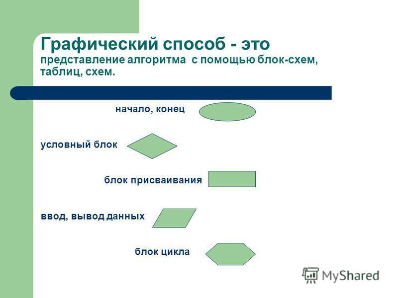 Графический способ - это представление алгоритма с помощью блок-схем, таблиц, схем. начало, конец условный блок блок присваивания ввод, вывод данных блок цикла