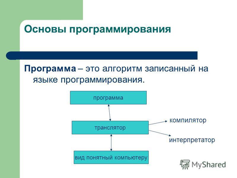 Основы программирования Программа – это алгоритм записанный на языке программирования. компилятор интерпретатор программа транслятор вид понятный компьютеру