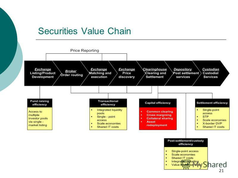 21 Securities Value Chain
