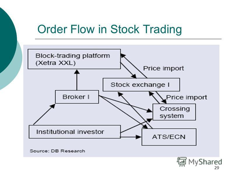 Order Flow in Stock Trading 29