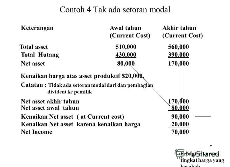 Contoh 4 Tak ada setoran modal Total asset510,000560,000 Total Hutang430,000390,000 Net asset 80,000170,000 Kenaikan harga atas asset produktif $20,000. Catatan : Tidak ada setoran modal dari dan pembagian divident ke pemilik KeteranganAwal tahun (Cu