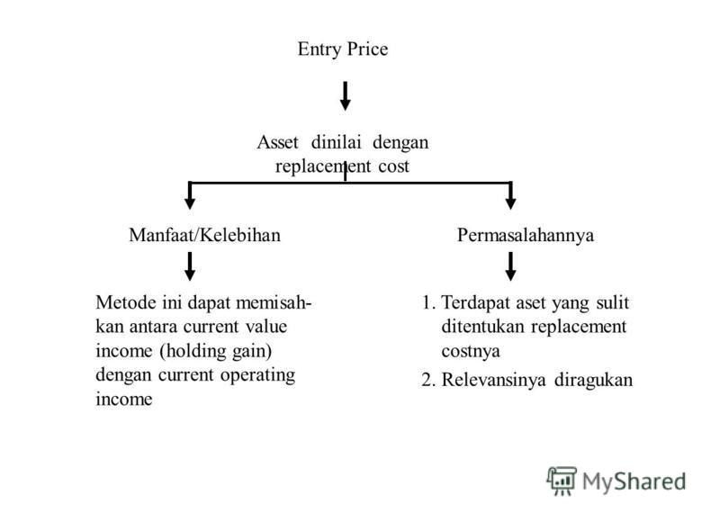 Entry Price Asset dinilai dengan replacement cost Manfaat/Kelebihan Metode ini dapat memisah- kan antara current value income (holding gain) dengan current operating income Permasalahannya 1. Terdapat aset yang sulit ditentukan replacement costnya 2.