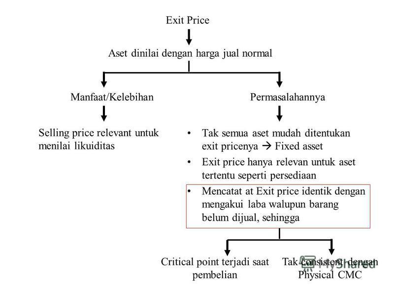 Exit Price Aset dinilai dengan harga jual normal Manfaat/Kelebihan Selling price relevant untuk menilai likuiditas Permasalahannya Tak semua aset mudah ditentukan exit pricenya Fixed asset Exit price hanya relevan untuk aset tertentu seperti persedia