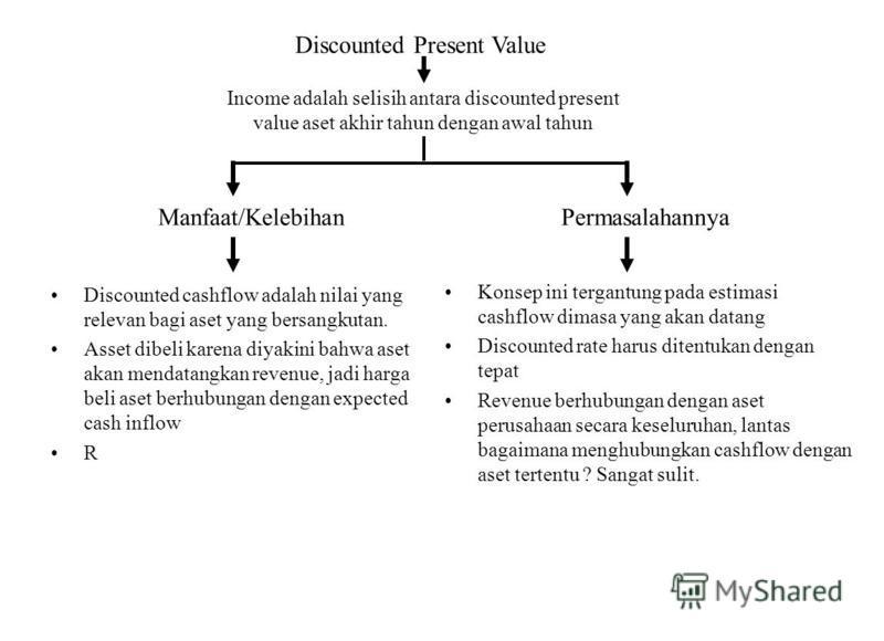 Discounted Present Value Income adalah selisih antara discounted present value aset akhir tahun dengan awal tahun Manfaat/KelebihanPermasalahannya Discounted cashflow adalah nilai yang relevan bagi aset yang bersangkutan. Asset dibeli karena diyakini