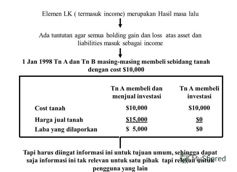 Elemen LK ( termasuk income) merupakan Hasil masa lalu Ada tuntutan agar semua holding gain dan loss atas asset dan liabilities masuk sebagai income Tn A membeli dan menjual investasi Tn A membeli investasi Cost tanah $10,000 Harga jual tanah $15,000