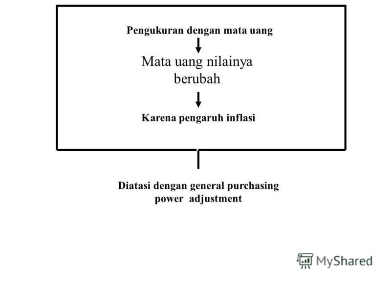 Pengukuran dengan mata uang Mata uang nilainya berubah Karena pengaruh inflasi Diatasi dengan general purchasing power adjustment