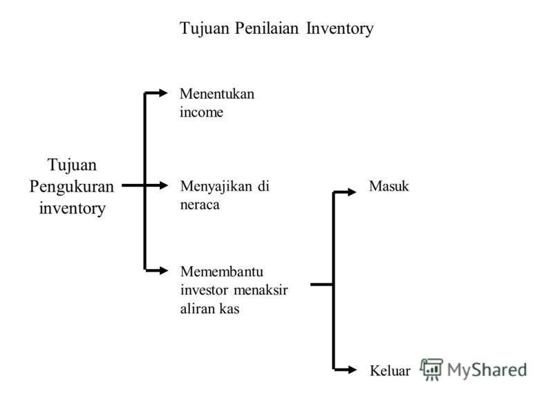 Tujuan Penilaian Inventory Tujuan Pengukuran inventory Menentukan income Menyajikan di neraca Memembantu investor menaksir aliran kas Masuk Keluar