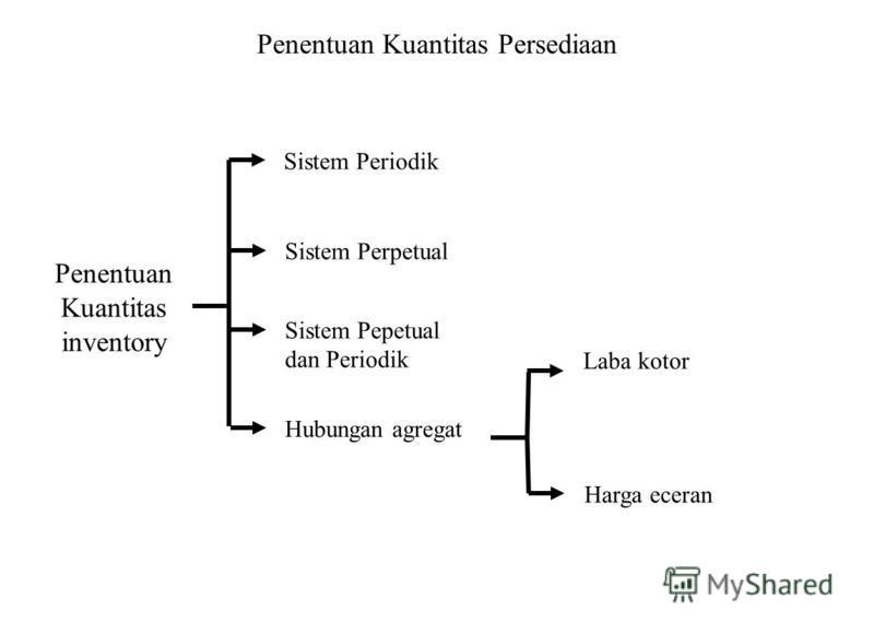 Penentuan Kuantitas Persediaan Penentuan Kuantitas inventory Sistem Periodik Sistem Perpetual Sistem Pepetual dan Periodik Hubungan agregat Laba kotor Harga eceran