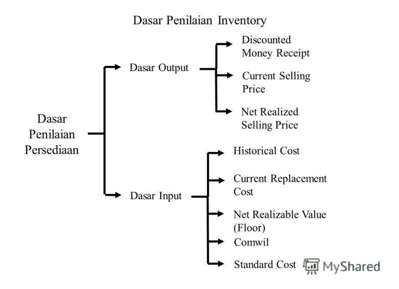 Dasar Penilaian Inventory Dasar Penilaian Persediaan Dasar Output Dasar Input Discounted Money Receipt Current Selling Price Net Realized Selling Price Historical Cost Current Replacement Cost Net Realizable Value (Floor) Comwil Standard Cost