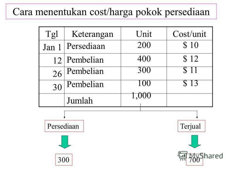 Cara menentukan cost/harga pokok persediaan TglKeteranganUnitCost/unit Jan 1 12 26 30 Jumlah PersediaanTerjual 300700 Persediaan 200$ 10 Pembelian 400$ 12 Pembelian 300$ 11 Pembelian 100$ 13 1,000