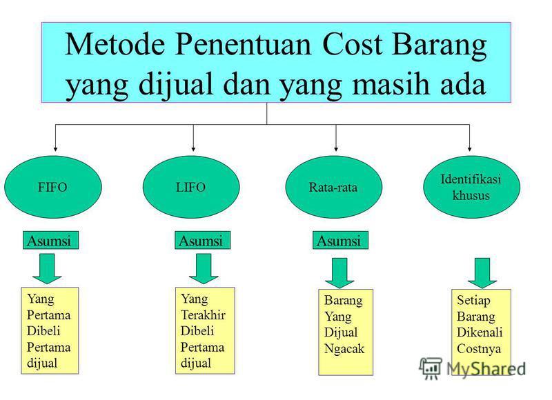 Metode Penentuan Cost Barang yang dijual dan yang masih ada Identifikasi khusus Rata-rataLIFOFIFO Yang Pertama Dibeli Pertama dijual Yang Terakhir Dibeli Pertama dijual Setiap Barang Dikenali Costnya Barang Yang Dijual Ngacak Asumsi