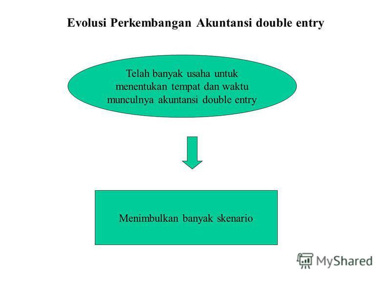 Evolusi Perkembangan Akuntansi double entry Telah banyak usaha untuk menentukan tempat dan waktu munculnya akuntansi double entry Menimbulkan banyak skenario