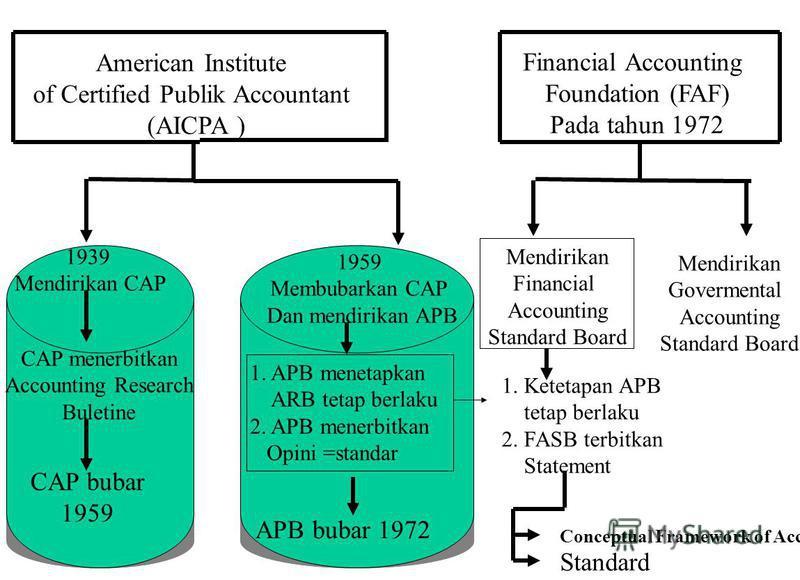 American Institute of Certified Publik Accountant (AICPA ) 1939 Mendirikan CAP CAP menerbitkan Accounting Research Buletine CAP bubar 1959 Membubarkan CAP Dan mendirikan APB 1. APB menetapkan ARB tetap berlaku 2. APB menerbitkan Opini =standar APB bu
