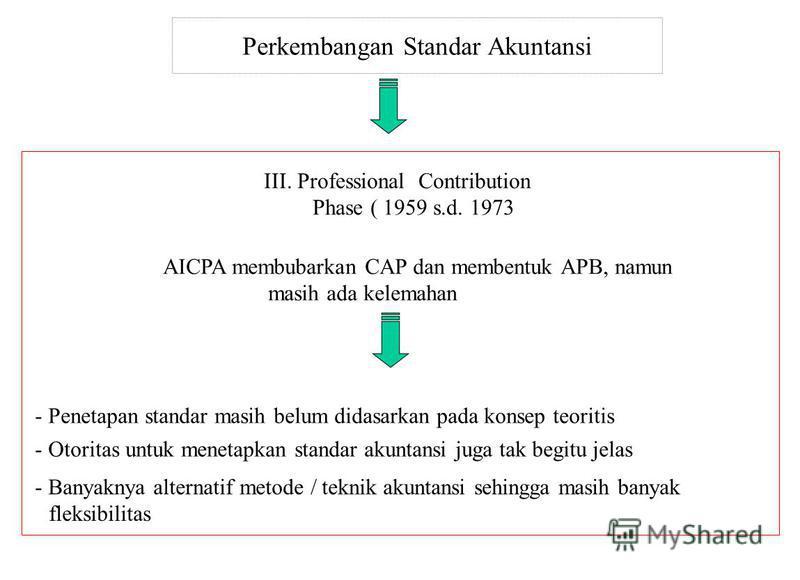 Perkembangan Standar Akuntansi AICPA membubarkan CAP dan membentuk APB, namun masih ada kelemahan - Penetapan standar masih belum didasarkan pada konsep teoritis III. Professional Contribution Phase ( 1959 s.d. 1973 - Otoritas untuk menetapkan standa