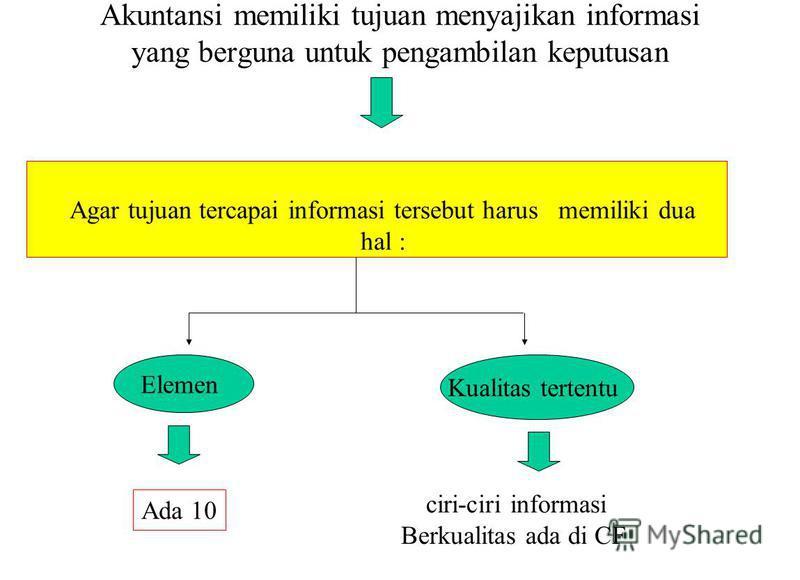Akuntansi memiliki tujuan menyajikan informasi yang berguna untuk pengambilan keputusan Elemen Ada 10 ciri-ciri informasi Berkualitas ada di CF Kualitas tertentu Agar tujuan tercapai informasi tersebut harus memiliki dua hal :