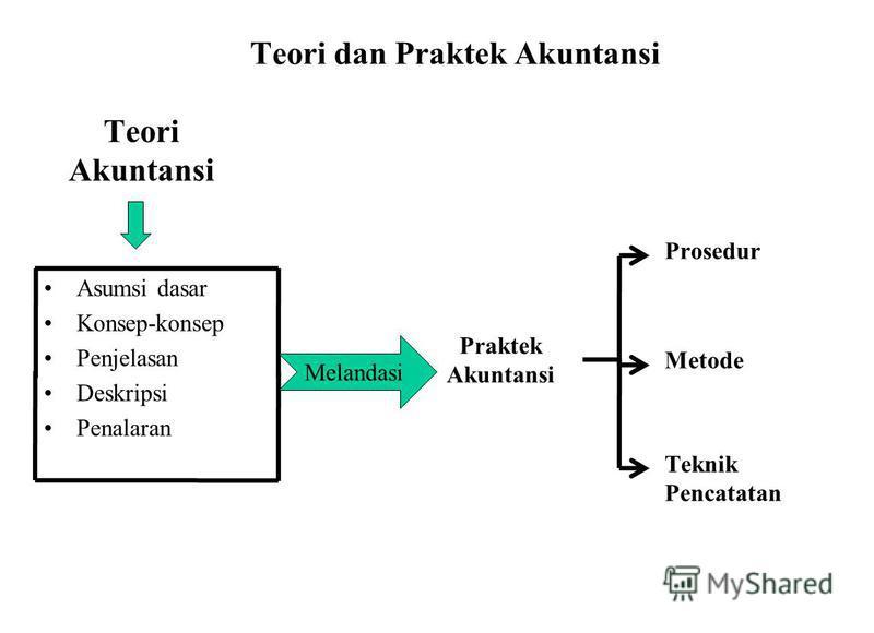 Teori dan Praktek Akuntansi Teori Akuntansi Asumsi dasar Konsep-konsep Penjelasan Deskripsi Penalaran Melandasi Praktek Akuntansi Prosedur Metode Teknik Pencatatan