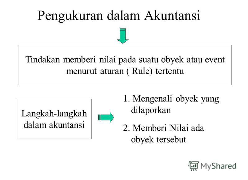 Pengukuran dalam Akuntansi Tindakan memberi nilai pada suatu obyek atau event menurut aturan ( Rule) tertentu Langkah-langkah dalam akuntansi 1. Mengenali obyek yang dilaporkan 2. Memberi Nilai ada obyek tersebut