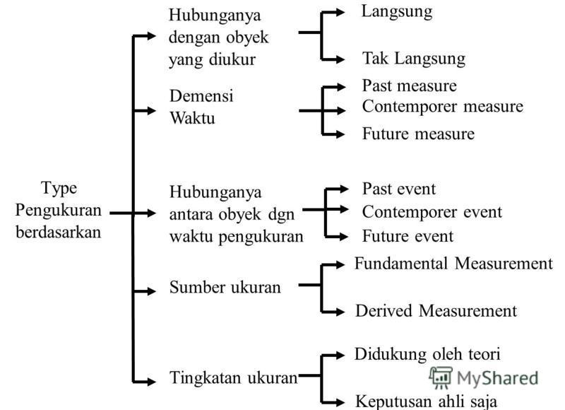 Type Pengukuran berdasarkan Hubunganya dengan obyek yang diukur Langsung Tak Langsung Demensi Waktu Past measure Contemporer measure Future measure Hubunganya antara obyek dgn waktu pengukuran Past event Contemporer event Future event Sumber ukuran F