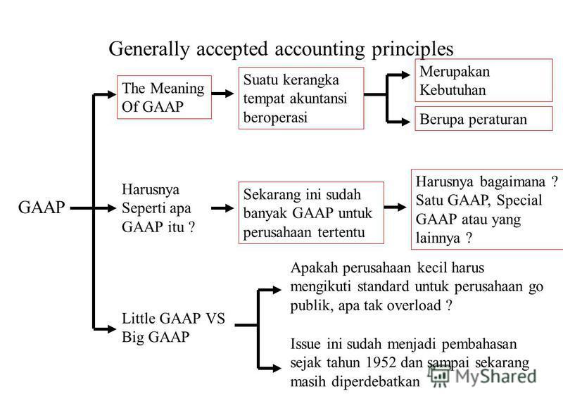 Generally accepted accounting principles GAAP The Meaning Of GAAP Harusnya Seperti apa GAAP itu ? Little GAAP VS Big GAAP Suatu kerangka tempat akuntansi beroperasi Merupakan Kebutuhan Berupa peraturan Sekarang ini sudah banyak GAAP untuk perusahaan