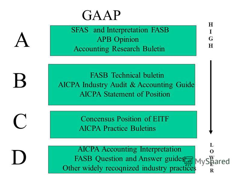define generally accepted accounting principles and