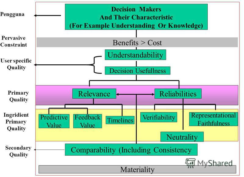 ReliabilitiesRelevance Predictive Value Feedback Value Timelines Verifiability Representational Faithfulness Benefits > Cost Comparability (Including Consistency Neutrality Materiality Decision Makers And Their Characteristic (For Example Understandi