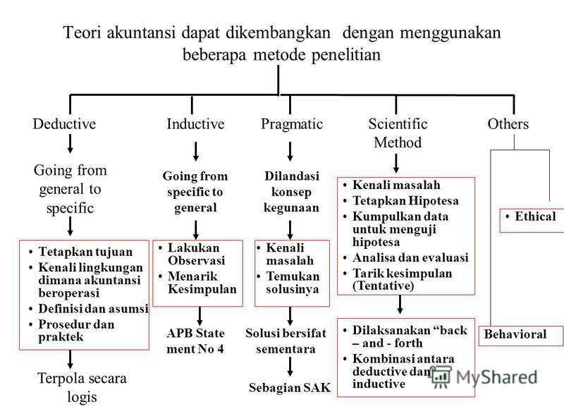 Teori akuntansi dapat dikembangkan dengan menggunakan beberapa metode penelitian DeductiveInductivePragmaticScientific Method Others Going from general to specific Tetapkan tujuan Kenali lingkungan dimana akuntansi beroperasi Definisi dan asumsi Pros
