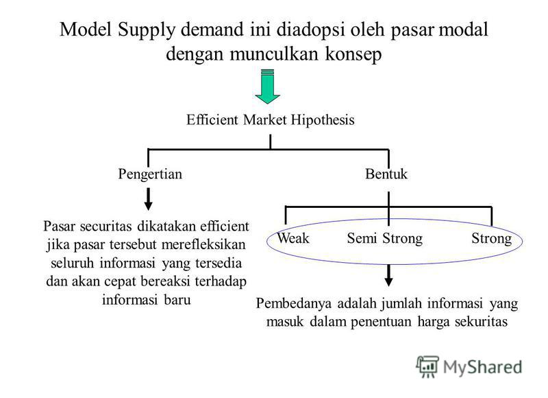 Model Supply demand ini diadopsi oleh pasar modal dengan munculkan konsep Efficient Market Hipothesis PengertianBentuk Pasar securitas dikatakan efficient jika pasar tersebut merefleksikan seluruh informasi yang tersedia dan akan cepat bereaksi terha